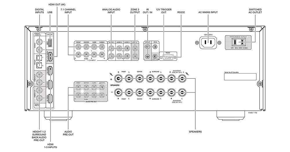T 758 V3 - NAD Electronics